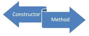 Constructor vs Method