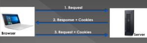 PHP cookies Diagram