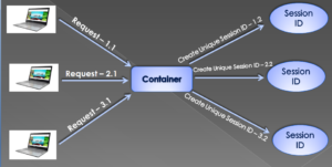 PHP state management