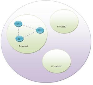 Process based multithreading
