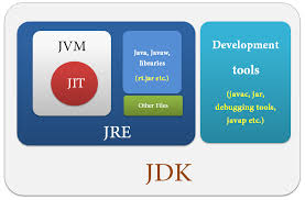 Internal structure of JVM, other terms like JRE, JDK, and JIT
