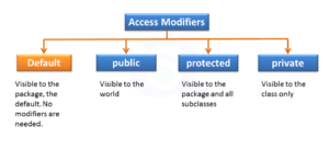 access-modifiers-in-java